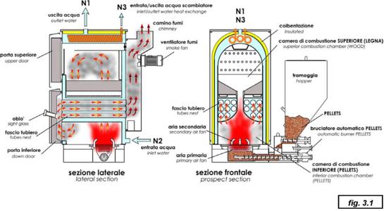 Centrala clp for D alessandro termomeccanica modello clp